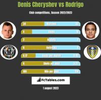 Denis Cheryshev vs Rodrigo h2h player stats