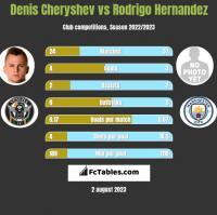 Denis Cheryshev vs Rodrigo Hernandez h2h player stats