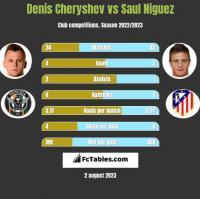 Denis Cheryshev vs Saul Niguez h2h player stats