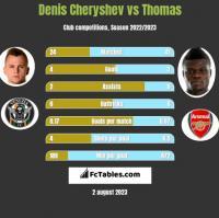 Denis Cheryshev vs Thomas h2h player stats