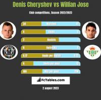 Denis Czeryszew vs Willian Jose h2h player stats