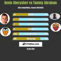 Denis Cheryshev vs Tammy Abraham h2h player stats