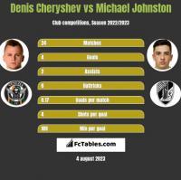 Denis Cheryshev vs Michael Johnston h2h player stats
