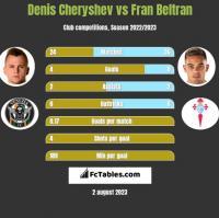 Denis Cheryshev vs Fran Beltran h2h player stats