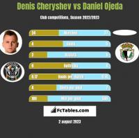 Denis Cheryshev vs Daniel Ojeda h2h player stats