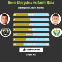 Denis Cheryshev vs Daniel Raba h2h player stats