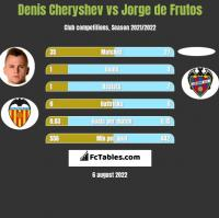 Denis Czeryszew vs Jorge de Frutos h2h player stats