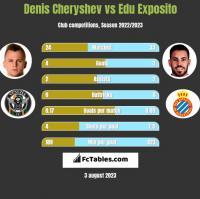 Denis Cheryshev vs Edu Exposito h2h player stats