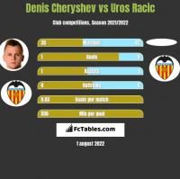 Denis Czeryszew vs Uros Racic h2h player stats