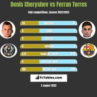 Denis Cheryshev vs Ferran Torres h2h player stats