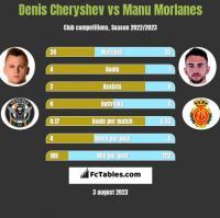 Denis Cheryshev vs Manu Morlanes h2h player stats