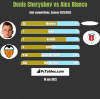 Denis Czeryszew vs Alex Blanco h2h player stats