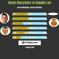 Denis Czeryszew vs Kangin Lee h2h player stats