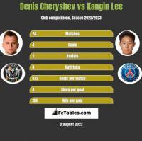 Denis Cheryshev vs Kangin Lee h2h player stats