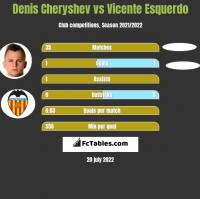 Denis Cheryshev vs Vicente Esquerdo h2h player stats