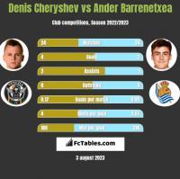 Denis Czeryszew vs Ander Barrenetxea h2h player stats