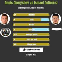 Denis Cheryshev vs Ismael Gutierrez h2h player stats