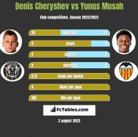 Denis Cheryshev vs Yunus Musah h2h player stats