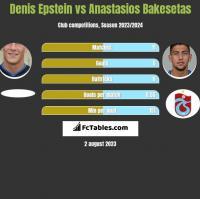 Denis Epstein vs Anastasios Bakesetas h2h player stats