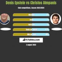 Denis Epstein vs Christos Almpanis h2h player stats