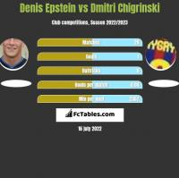 Denis Epstein vs Dmitri Chigrinski h2h player stats