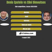 Denis Epstein vs Elini Dimoutsos h2h player stats