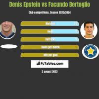 Denis Epstein vs Facundo Bertoglio h2h player stats