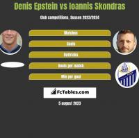 Denis Epstein vs Ioannis Skondras h2h player stats