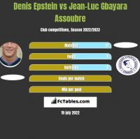 Denis Epstein vs Jean-Luc Gbayara Assoubre h2h player stats