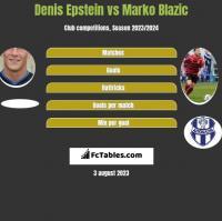 Denis Epstein vs Marko Blazic h2h player stats