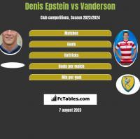 Denis Epstein vs Vanderson h2h player stats
