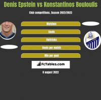 Denis Epstein vs Konstantinos Bouloulis h2h player stats