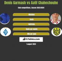 Denis Garmash vs Aatif Chahechouhe h2h player stats