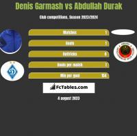 Denis Garmash vs Abdullah Durak h2h player stats
