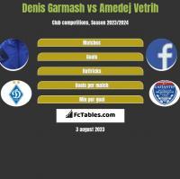 Denis Garmash vs Amedej Vetrih h2h player stats
