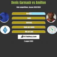 Denis Garmash vs Amilton h2h player stats