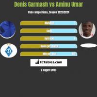 Denis Garmash vs Aminu Umar h2h player stats