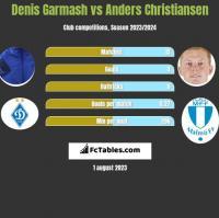 Denis Garmash vs Anders Christiansen h2h player stats