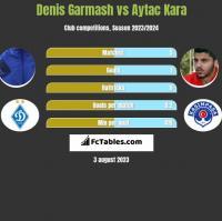 Denis Garmash vs Aytac Kara h2h player stats