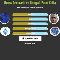 Denis Garmash vs Bengali-Fode Koita h2h player stats