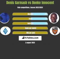 Denis Garmash vs Bonke Innocent h2h player stats