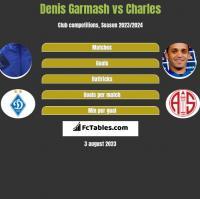 Denis Garmash vs Charles h2h player stats