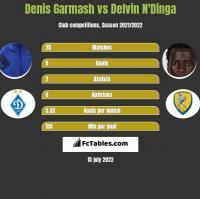 Denis Garmash vs Delvin N'Dinga h2h player stats