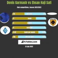 Denis Garmash vs Ehsan Haji Safi h2h player stats