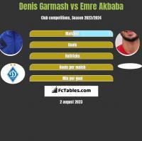 Denis Garmasz vs Emre Akbaba h2h player stats