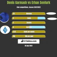 Denis Garmasz vs Erhan Senturk h2h player stats