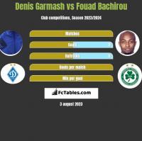 Denis Garmash vs Fouad Bachirou h2h player stats