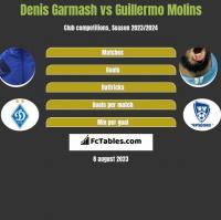 Denis Garmash vs Guillermo Molins h2h player stats
