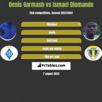 Denis Garmash vs Ismael Diomande h2h player stats