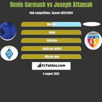 Denis Garmasz vs Joseph Attamah h2h player stats